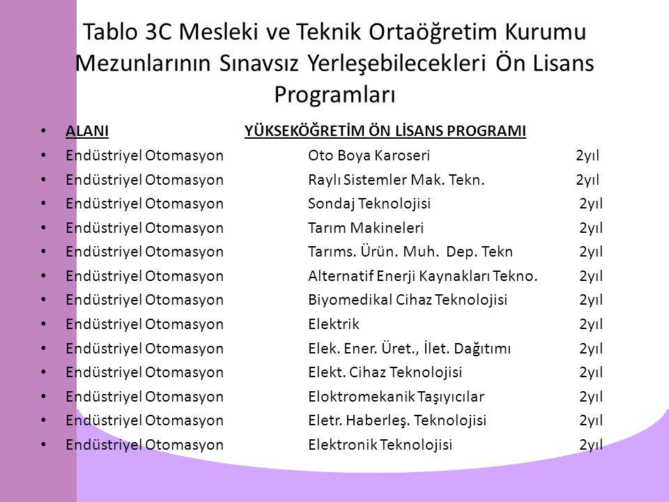 Tablo 3C Mesleki ve Teknik Ortaöğretim Kurumu Mezunlarının Sınavsız Yerleşebilecekleri Ön Lisans Programları ALANI YÜKSEKÖĞRETİM ÖN LİSANS PROGRAMI Endüstriyel OtomasyonOto Boya Karoseri 2yıl Endüstriyel OtomasyonRaylı Sistemler Mak.