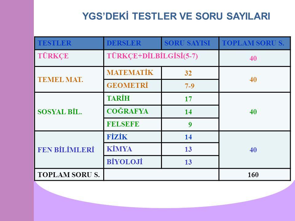 YGS'DEKİ TESTLER VE SORU SAYILARI TESTLERDERSLERSORU SAYISITOPLAM SORU S. TÜRKÇETÜRKÇE+DİLBİLGİSİ(5-7) 40 TEMEL MAT. MATEMATİK 32 40 GEOMETRİ 7-9 SOSY