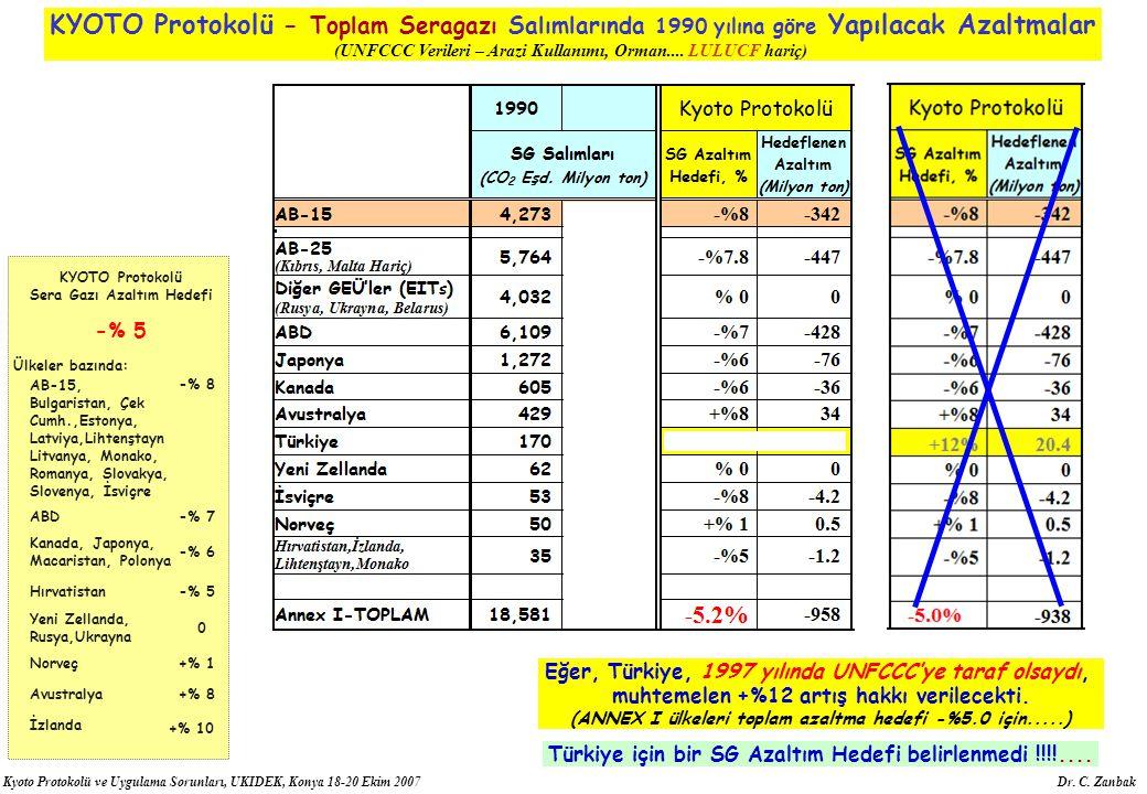 Kyoto Protokolü ve Uygulama Sorunları, UKIDEK, Konya 18-20 Ekim 2007 Dr. C. Zanbak KYOTO Protokolü Sera Gazı Azaltım Hedefi -% 5 Ülkeler bazında: AB-1