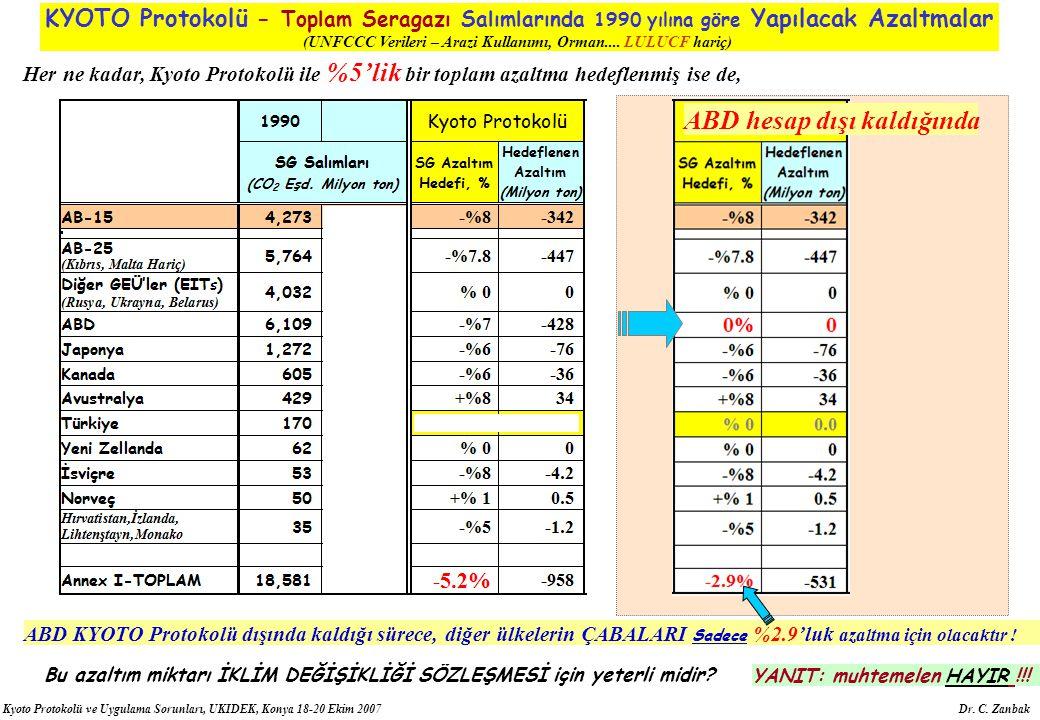 Kyoto Protokolü ve Uygulama Sorunları, UKIDEK, Konya 18-20 Ekim 2007 Dr. C. Zanbak ABD hesap dışı kaldığında ABD KYOTO Protokolü dışında kaldığı sürec