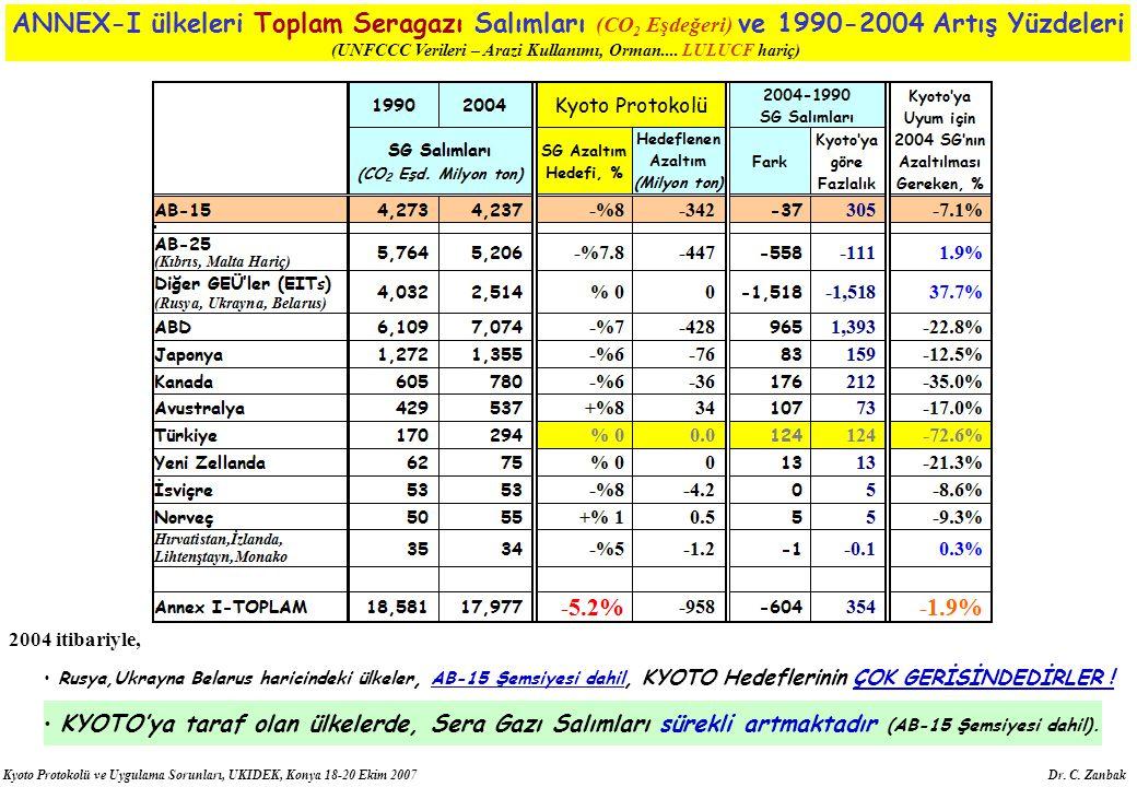 Kyoto Protokolü ve Uygulama Sorunları, UKIDEK, Konya 18-20 Ekim 2007 Dr. C. Zanbak ANNEX-I ülkeleri Toplam Seragazı Salımları (CO 2 Eşdeğeri) ve 1990-