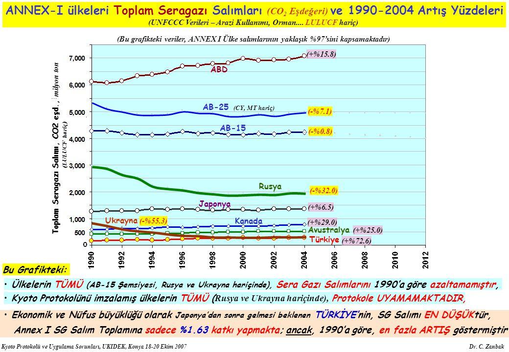 Kyoto Protokolü ve Uygulama Sorunları, UKIDEK, Konya 18-20 Ekim 2007 Dr. C. Zanbak Japonya AB-15 ABD Türkiye Kanada Avustralya Ukrayna AB-25 (CY, MT h