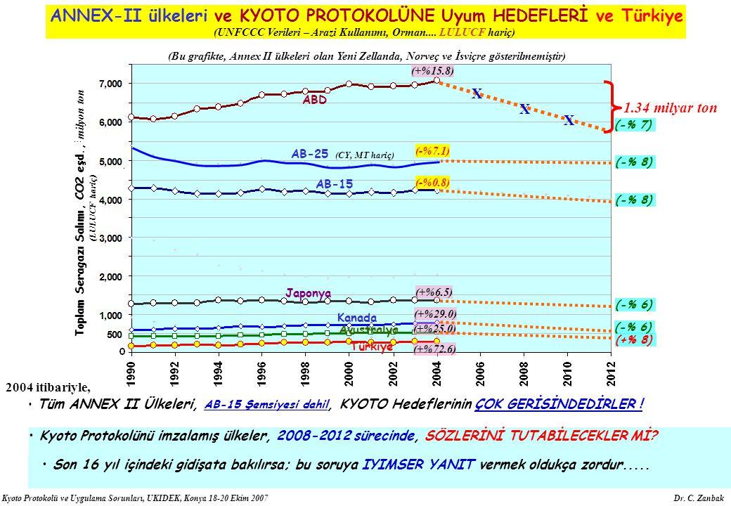 Kyoto Protokolü ve Uygulama Sorunları, UKIDEK, Konya 18-20 Ekim 2007 Dr. C. Zanbak Son 16 yıl içindeki gidişata bakılırsa; bu soruya İYİMSER YANIT ver