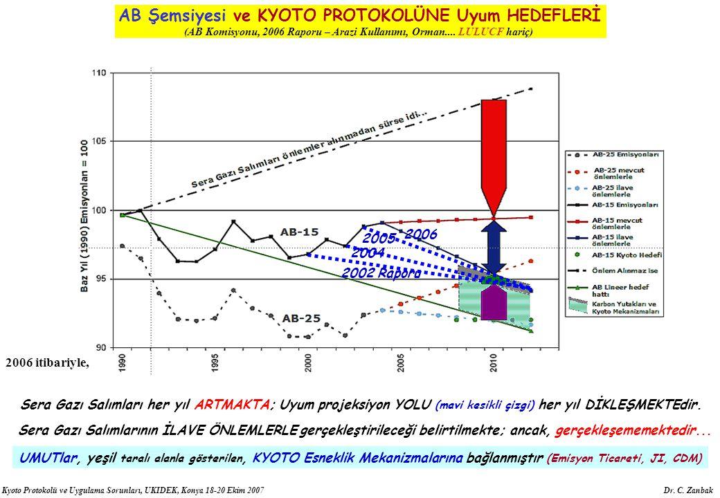 Kyoto Protokolü ve Uygulama Sorunları, UKIDEK, Konya 18-20 Ekim 2007 Dr. C. Zanbak AB Şemsiyesi ve KYOTO PROTOKOLÜNE Uyum HEDEFLERİ (AB Komisyonu, 200