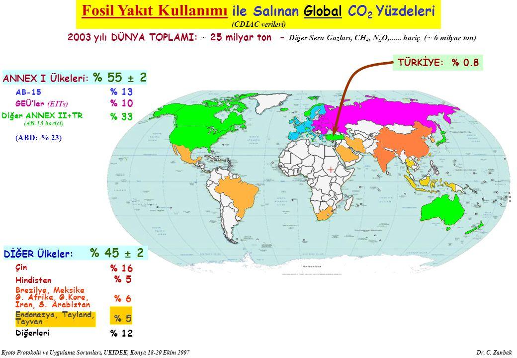 Kyoto Protokolü ve Uygulama Sorunları, UKIDEK, Konya 18-20 Ekim 2007 Dr. C. Zanbak ANNEX I Ülkeleri: % 55 ± 2 AB-15 % 13 GEÜ'ler (EITs) % 10 Diğer ANN