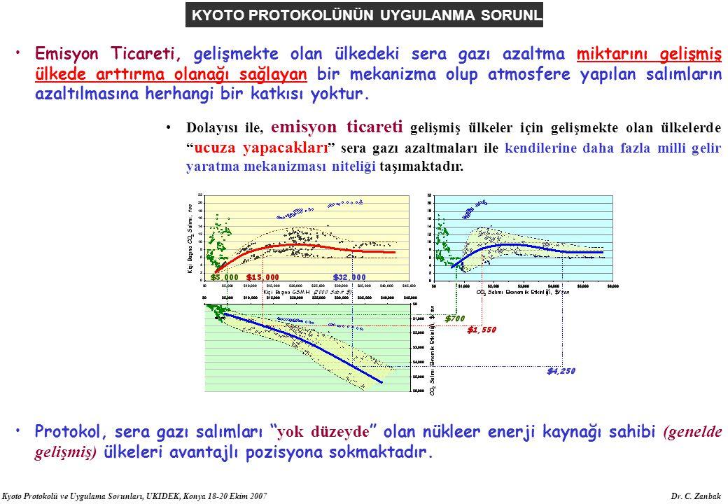Kyoto Protokolü ve Uygulama Sorunları, UKIDEK, Konya 18-20 Ekim 2007 Dr. C. Zanbak Emisyon Ticareti, gelişmekte olan ülkedeki sera gazı azaltma miktar