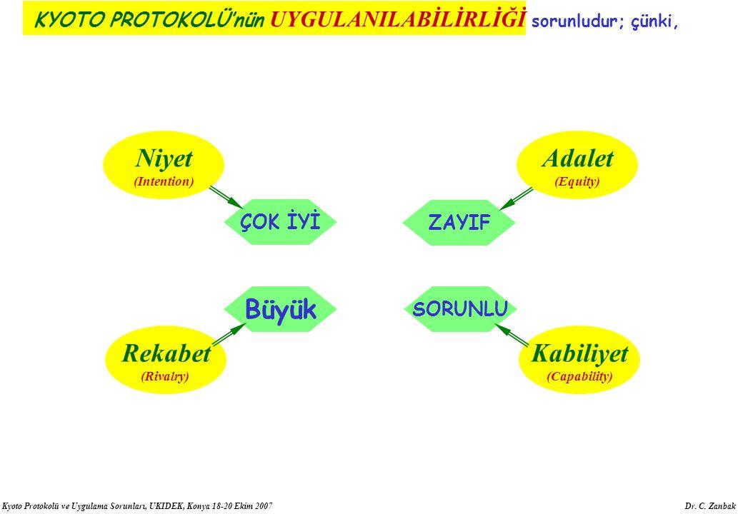 Kyoto Protokolü ve Uygulama Sorunları, UKIDEK, Konya 18-20 Ekim 2007 Dr. C. Zanbak KYOTO PROTOKOLÜ'nün UYGULANILABİLİRLİĞİ Niyet (Intention) Adalet (E