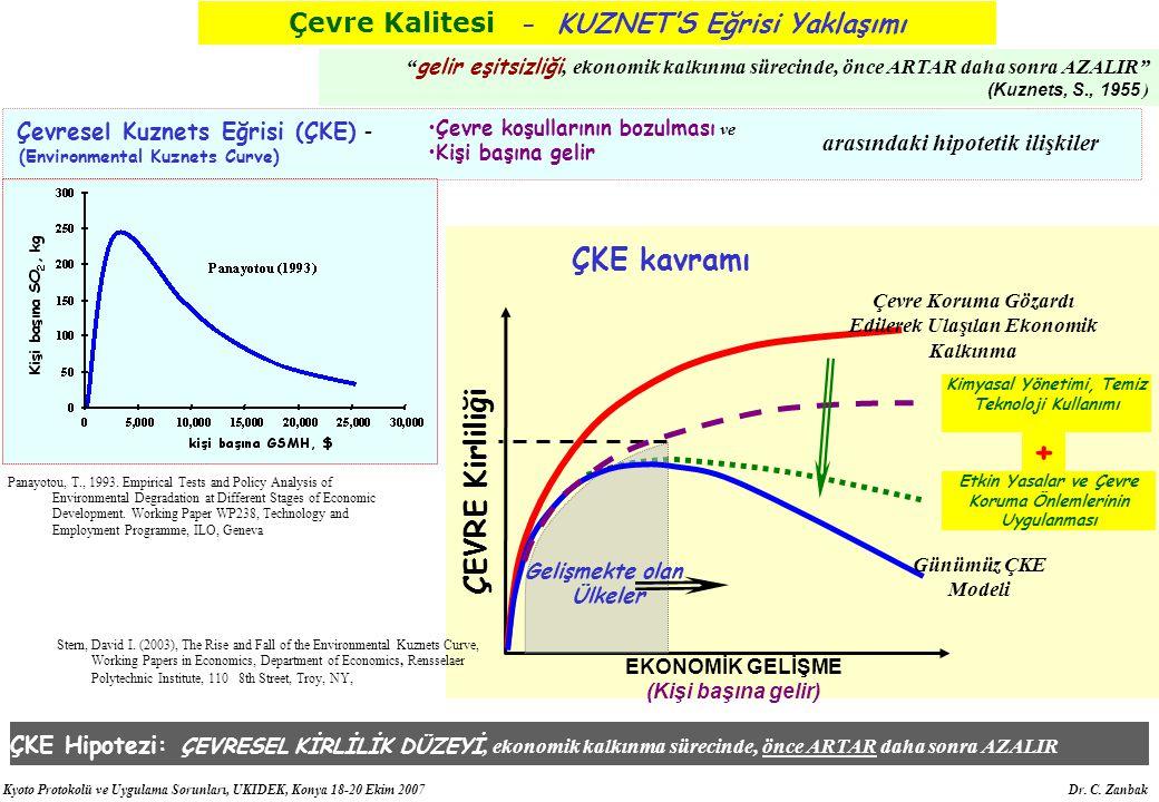 Kyoto Protokolü ve Uygulama Sorunları, UKIDEK, Konya 18-20 Ekim 2007 Dr. C. Zanbak ÇEVRE Kirliliği EKONOMİK GELİŞME (Kişi başına gelir) ÇKE kavramı St