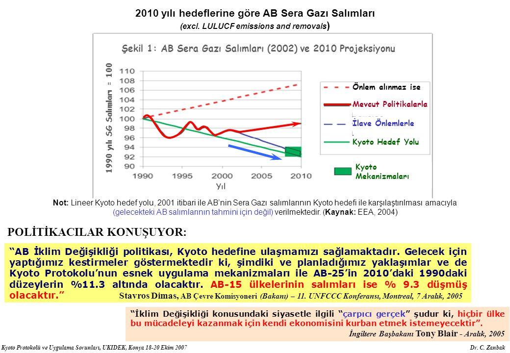 Kyoto Protokolü ve Uygulama Sorunları, UKIDEK, Konya 18-20 Ekim 2007 Dr. C. Zanbak 2010 yılı hedeflerine göre AB Sera Gazı Salımları (excl. LULUCF emi
