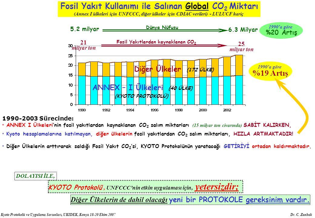 Kyoto Protokolü ve Uygulama Sorunları, UKIDEK, Konya 18-20 Ekim 2007 Dr. C. Zanbak ANNEX I Ülkeleri'nin fosil yakıtlardan kaynaklanan CO 2 salım mikta