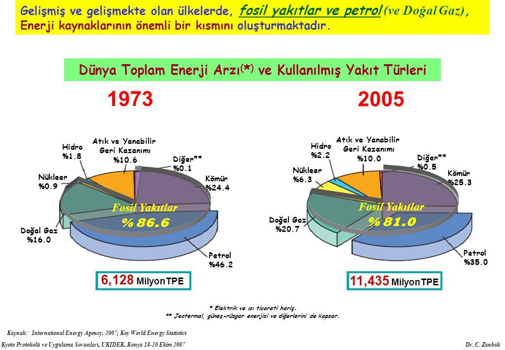 Kyoto Protokolü ve Uygulama Sorunları, UKIDEK, Konya 18-20 Ekim 2007 Dr. C. Zanbak Doğal Gaz %20.7 Diğer** %0.5 Atık ve Yanabilir Geri Kazanımı %10.0