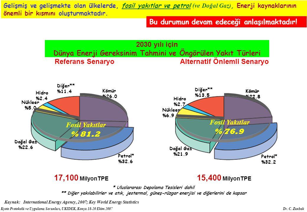 Kyoto Protokolü ve Uygulama Sorunları, UKIDEK, Konya 18-20 Ekim 2007 Dr. C. Zanbak Diğer** %11.4 Kömür %26.0 Petrol* %32.6 Doğal Gaz %22.6 Hidro %2.4