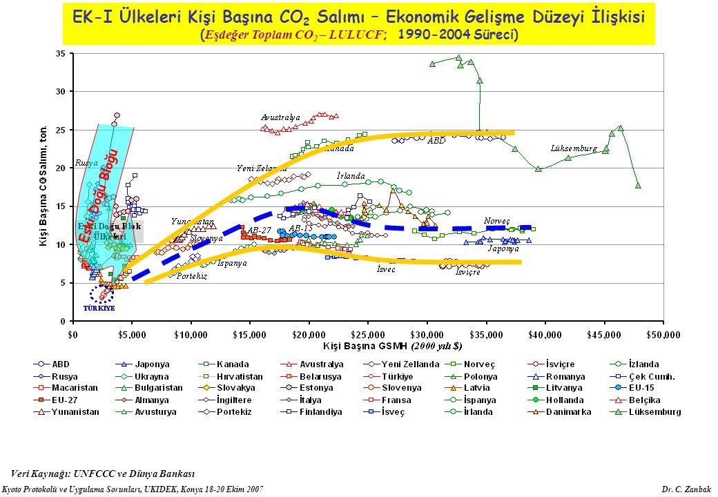 Kyoto Protokolü ve Uygulama Sorunları, UKIDEK, Konya 18-20 Ekim 2007 Dr. C. Zanbak EK-I Ülkeleri Kişi Başına CO 2 Salımı – Ekonomik Gelişme Düzeyi İli