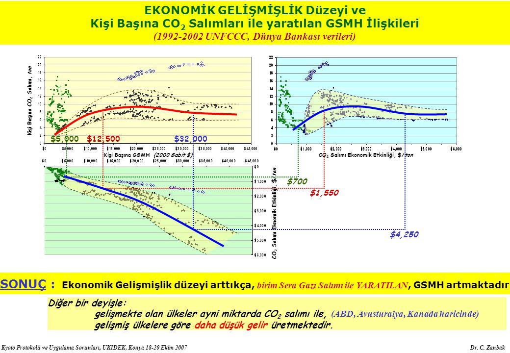 Kyoto Protokolü ve Uygulama Sorunları, UKIDEK, Konya 18-20 Ekim 2007 Dr. C. Zanbak Kişi Başına CO2 Salımı, ton CO 2 Salımı Ekonomik Etkinliği, $/ton E