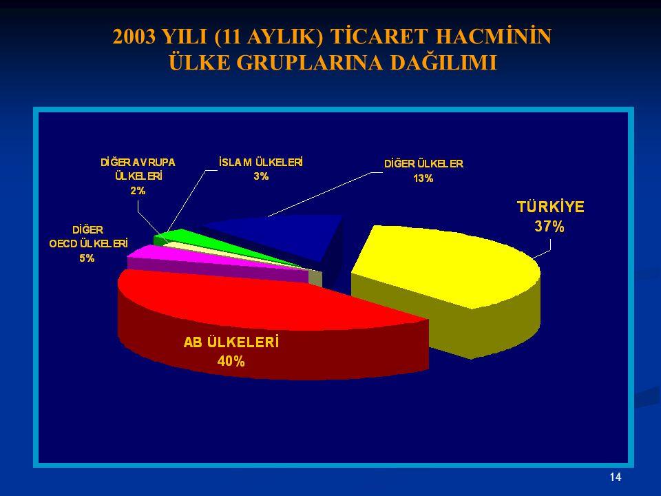 14 2003 YILI (11 AYLIK) TİCARET HACMİNİN ÜLKE GRUPLARINA DAĞILIMI