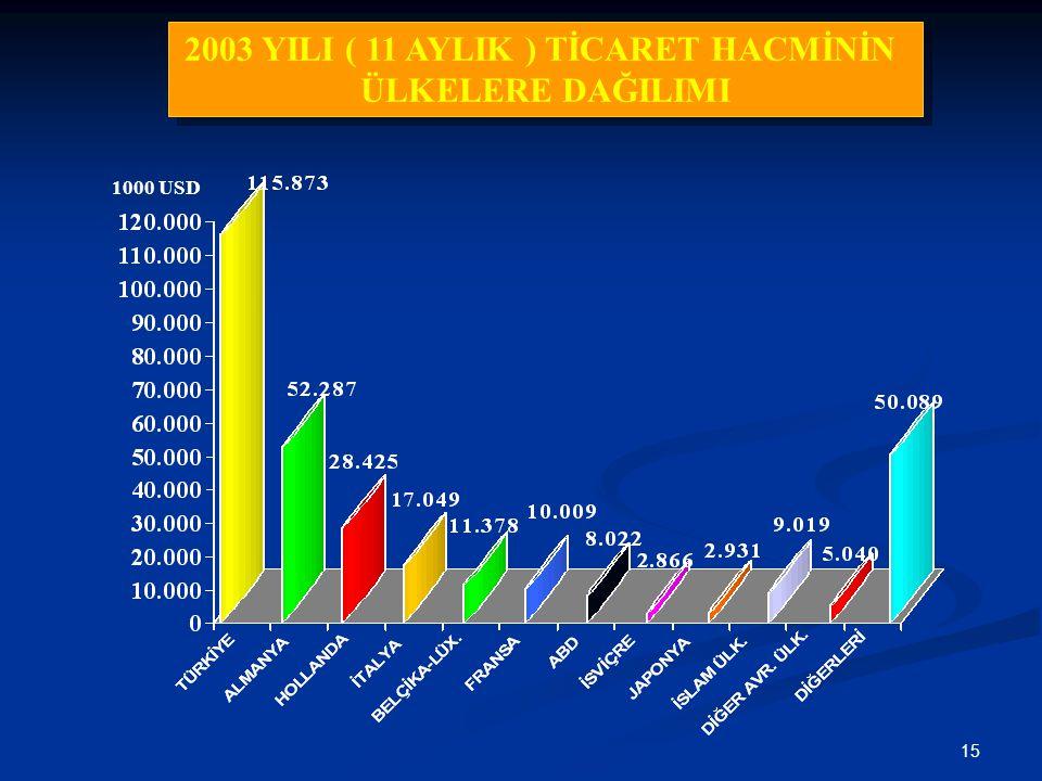 15 2003 YILI ( 11 AYLIK ) TİCARET HACMİNİN ÜLKELERE DAĞILIMI 2003 YILI ( 11 AYLIK ) TİCARET HACMİNİN ÜLKELERE DAĞILIMI 1000 USD