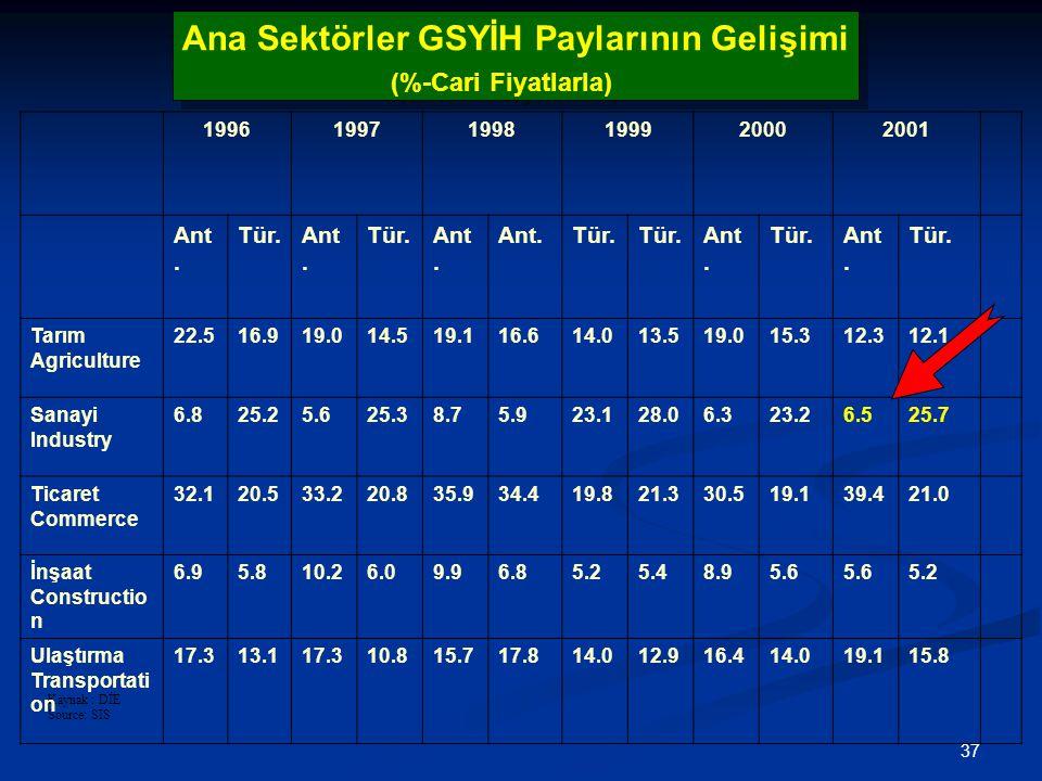 37 Kaynak : DİE Source: SIS Ana Sektörler GSYİH Paylarının Gelişimi (%-Cari Fiyatlarla) Ana Sektörler GSYİH Paylarının Gelişimi (%-Cari Fiyatlarla) 199619971998199920002001 Ant.