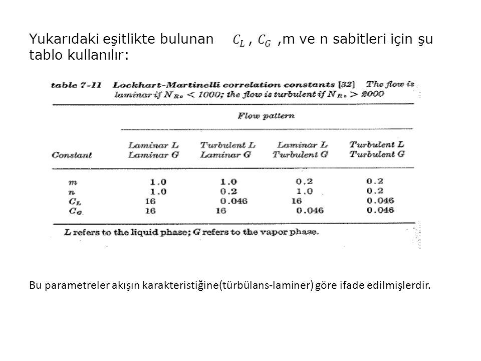 Bu parametreler akışın karakteristiğine(türbülans-laminer) göre ifade edilmişlerdir.