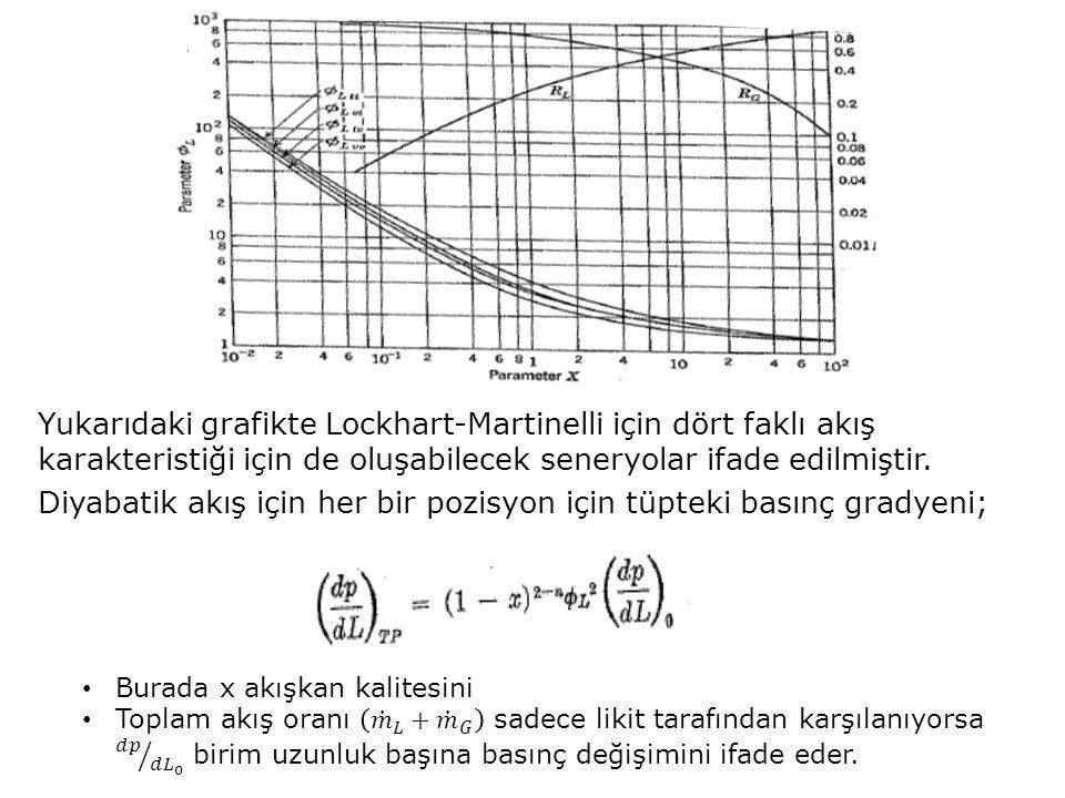 Yukarıdaki grafikte Lockhart-Martinelli için dört faklı akış karakteristiği için de oluşabilecek seneryolar ifade edilmiştir. Diyabatik akış için her
