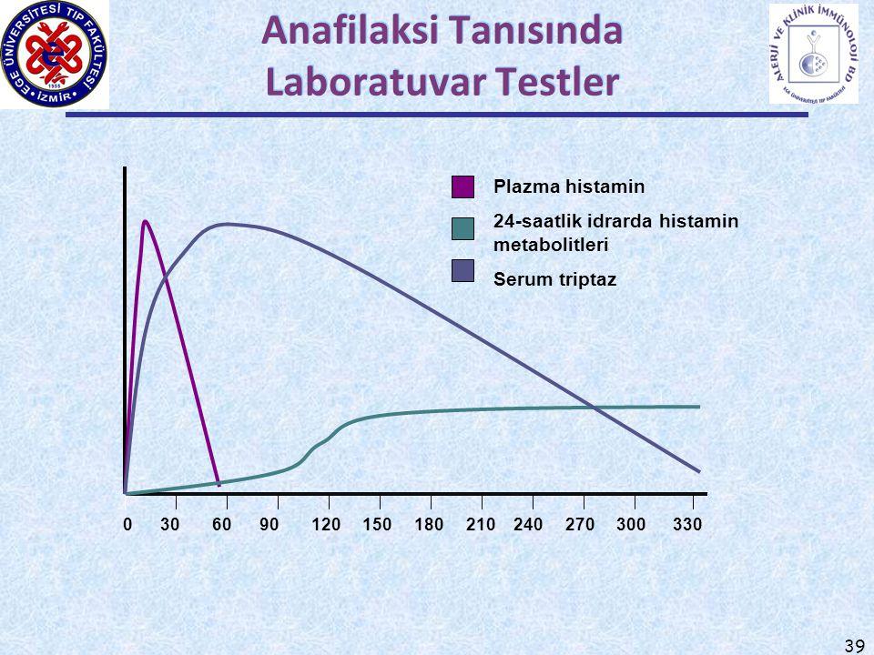 39 Anafilaksi Tanısında Laboratuvar Testler 0 30 60 90 120 150 180 210 240 270 300 330 Plazma histamin 24-saatlik idrarda histamin metabolitleri Serum