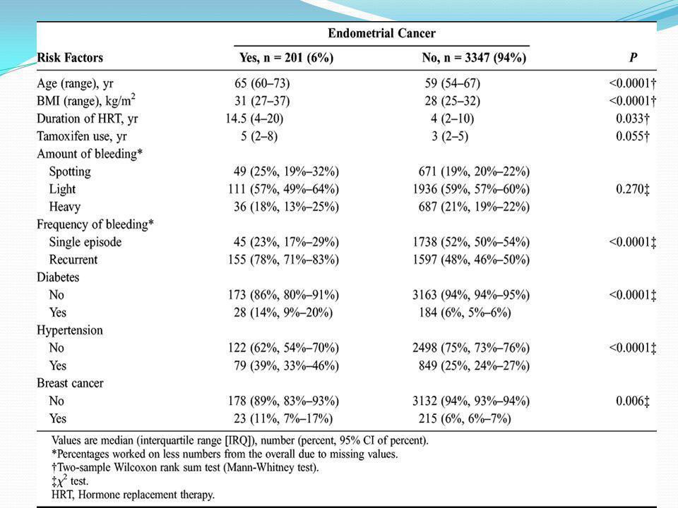 PMK SONUÇ-II HRT almayanlarda endometrial kalınlık eşik değer ≤3 mm güvenli HRT alanlarda güvenli eşik değer ≤5 mm Postmenopozal semptomsuz endometrial kalınlık için eşik değer yoktur.