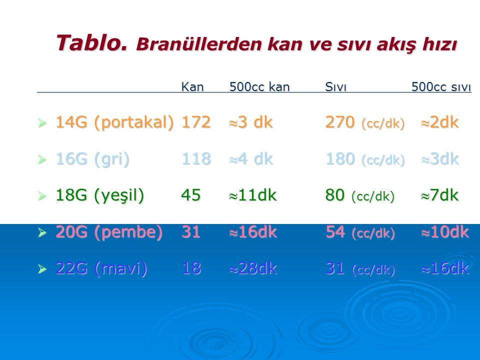 Tablo. Branüllerden kan ve sıvı akış hızı Kan 500cc kanSıvı 500cc sıvı  14G (portakal)1723 dk270 (cc/dk) 2dk  16G (gri)1184 dk180 (cc/dk) 3dk 