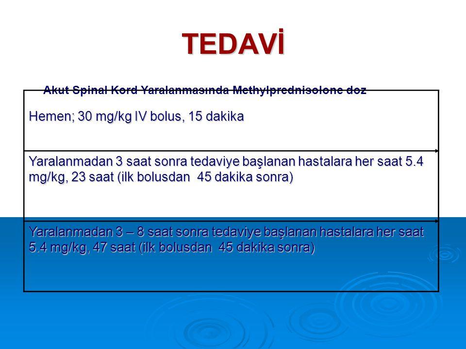 TEDAVİ Akut Spinal Kord Yaralanmasında Methylprednisolone doz Hemen; 30 mg/kg IV bolus, 15 dakika Yaralanmadan 3 saat sonra tedaviye başlanan hastalar