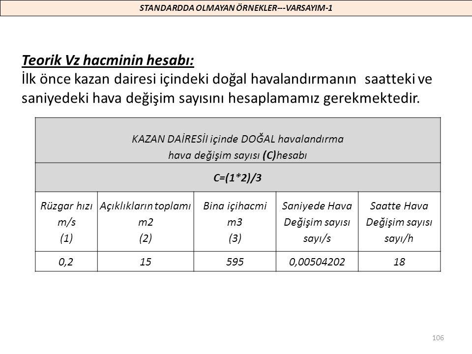 106 KAZAN DAİRESİI içinde DOĞAL havalandırma hava değişim sayısı (C)hesabı C=(1*2)/3 Rüzgar hızı m/s (1) Açıklıkların toplamı m2 (2) Bina içihacmi m3
