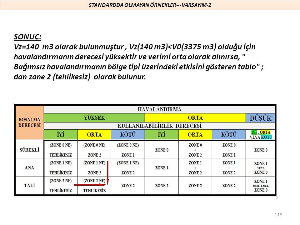 118 SONUÇ: Vz=140 m3 olarak bulunmuştur, Vz(140 m3)<V0(3375 m3) olduğu için havalandırmanın derecesi yüksektir ve verimi orta olarak alınırsa,