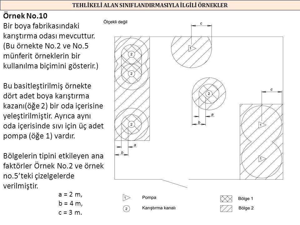 125 TEHLİKELİ ALAN SINIFLANDIRMASIYLA İLGİLİ ÖRNEKLER Örnek No.10 Bir boya fabrikasındaki karıştırma odası mevcuttur. (Bu örnekte No.2 ve No.5 münferi