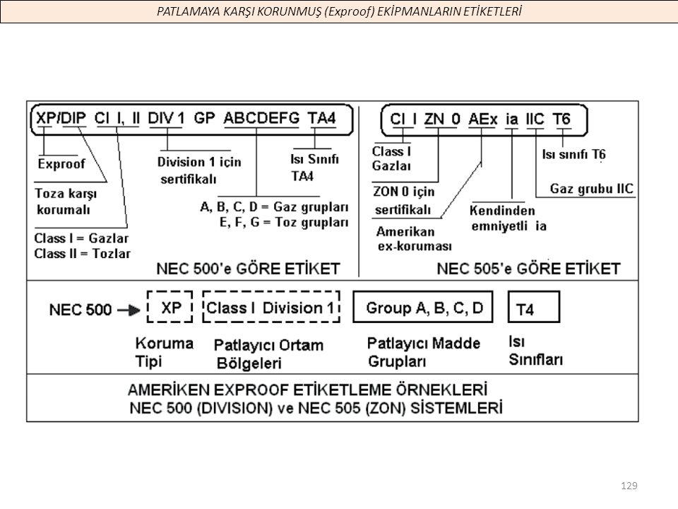 129 PATLAMAYA KARŞI KORUNMUŞ (Exproof) EKİPMANLARIN ETİKETLERİ