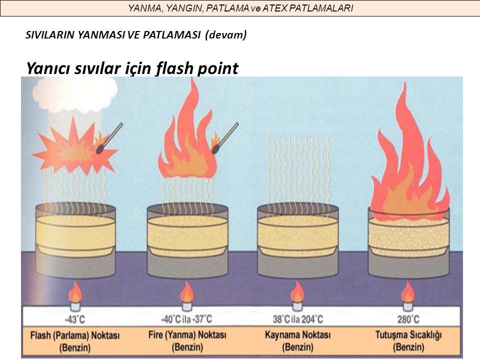 50 YANMA, YANGIN, PATLAMA ve ATEX PATLAMALARI SIVILARIN YANMASI VE PATLAMASI (devam) Yanıcı sıvılar için flash point 