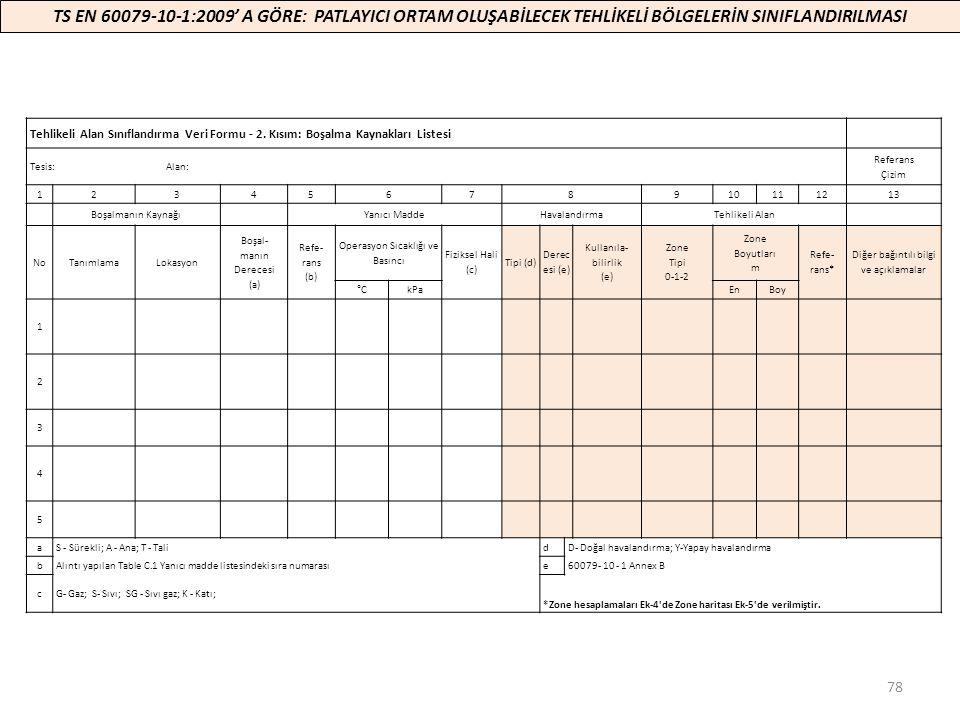78 Tehlikeli Alan Sınıflandırma Veri Formu - 2. Kısım: Boşalma Kaynakları Listesi Tesis: Alan: Referans Çizim 12345678910111213 Boşalmanın Kaynağı Yan