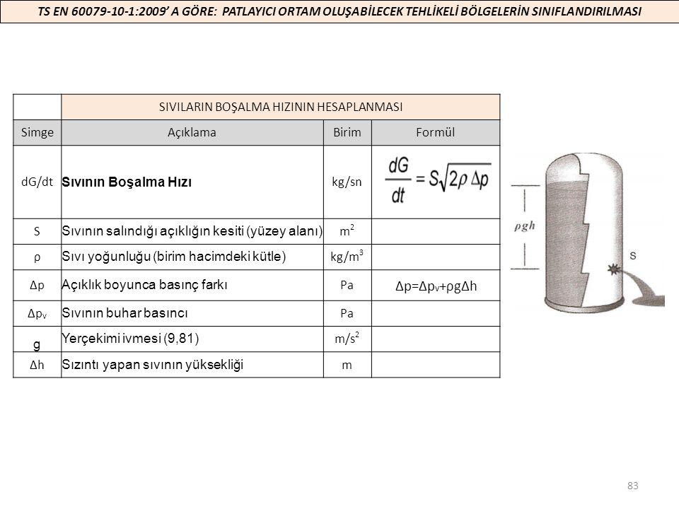 83 SIVILARIN BOŞALMA HIZININ HESAPLANMASI SimgeAçıklamaBirimFormül dG/dt Sıvının Boşalma Hızı kg/sn S Sıvının salındığı açıklığın kesiti (yüzey alanı)