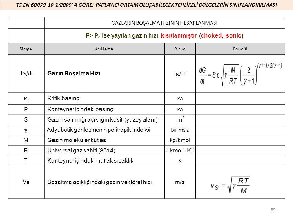 85 GAZLARIN BOŞALMA HIZININ HESAPLANMASI P> P c ise yayılan gazın hızı kısıtlanmıştır (choked, sonic) SimgeAçıklamaBirimFormül dG/dt Gazın Boşalma Hız
