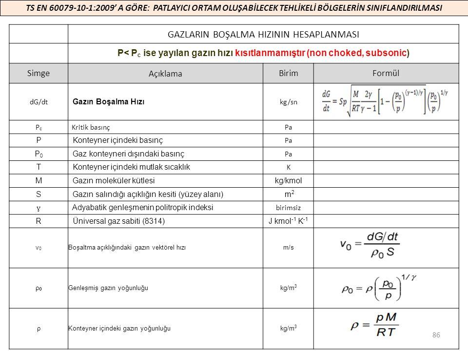 86 GAZLARIN BOŞALMA HIZININ HESAPLANMASI P< P c ise yayılan gazın hızı kısıtlanmamıştır (non choked, subsonic) SimgeAçıklamaBirimFormül dG/dt Gazın Bo