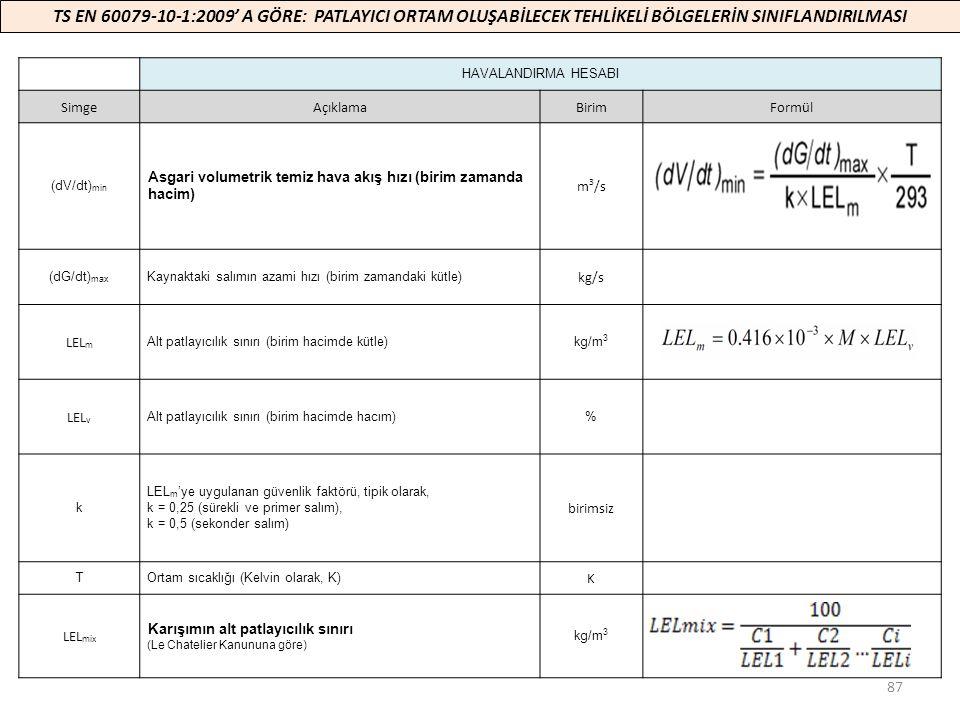 87 TS EN 60079-10-1:2009' A GÖRE: PATLAYICI ORTAM OLUŞABİLECEK TEHLİKELİ BÖLGELERİN SINIFLANDIRILMASI HAVALANDIRMA HESABI SimgeAçıklamaBirimFormül (dV