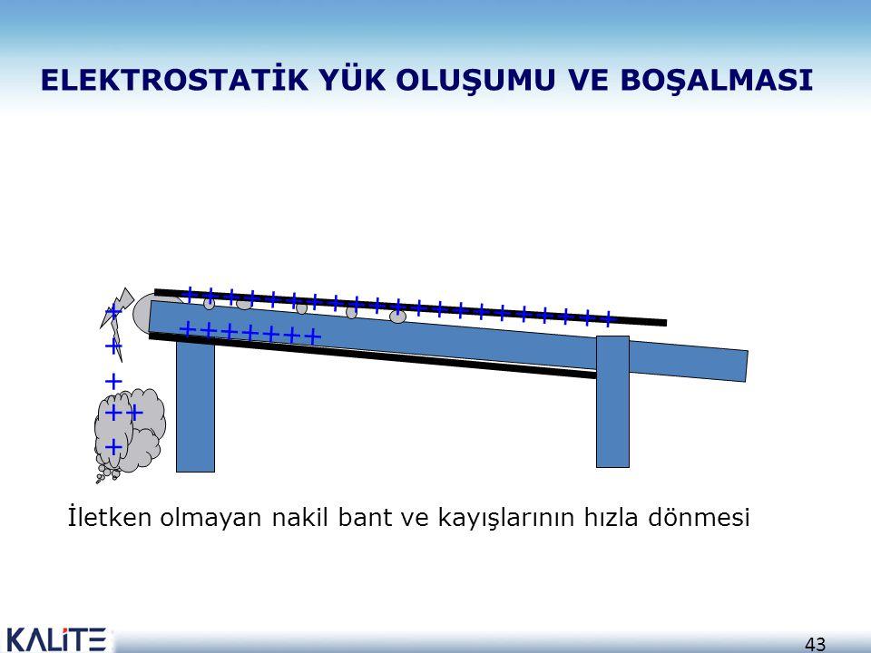 42 Toz malzemenin büyük kap veya silolara doldurulması, bu esnada statik yükle yüklenmiş toz yüzeyine iletken bir kapla (mesela numune almak için) yak