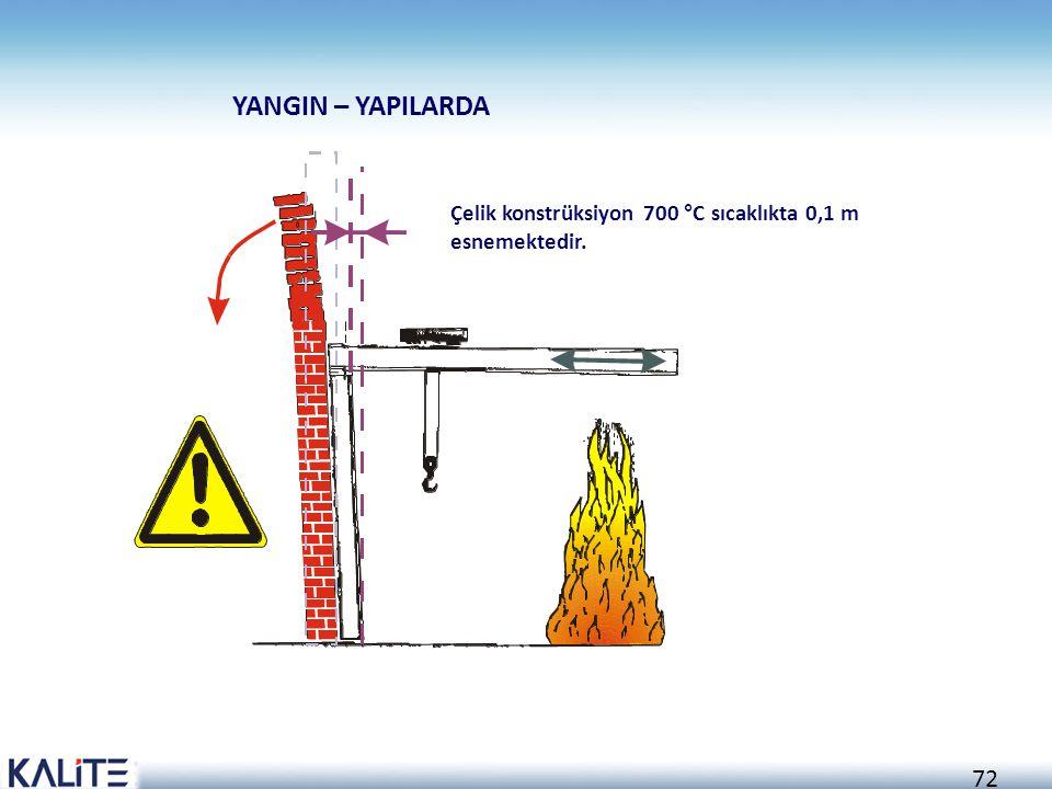 71 KONDÜKSİYON (İLETİM) YOLU İLE ISININ YAYILMASI Yangın potansiyeli yüksek olan alanlar ısı iletimi düşük bölmelerle ayrılarak sınırlandırılabilir