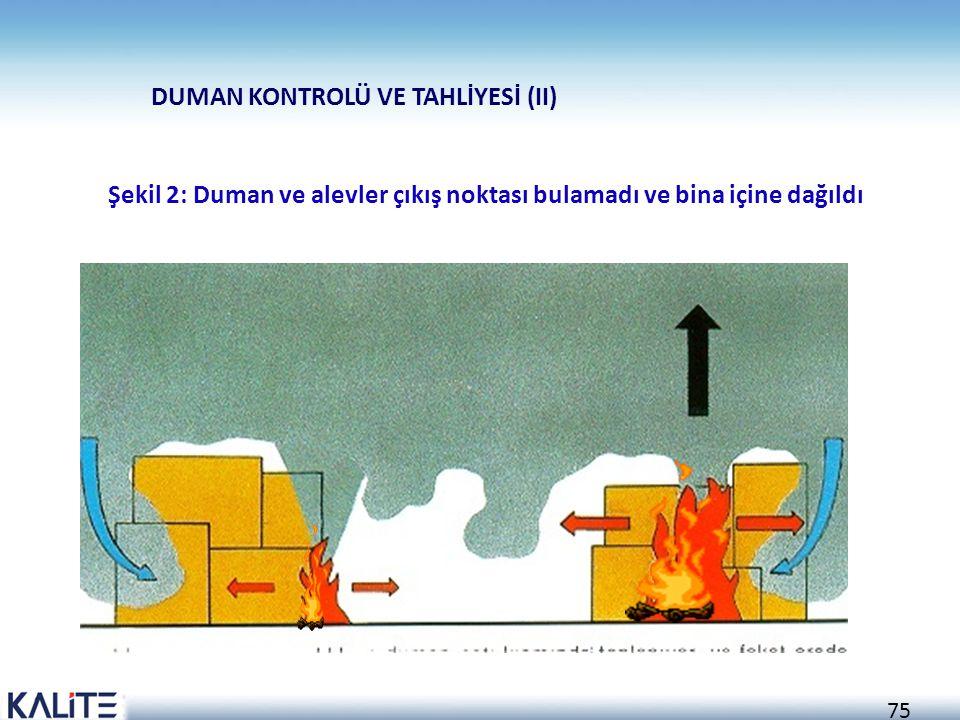 74 DUMAN KONTROLÜ VE TAHLİYESİ (I) Şekil 1: Yangın meydana geldi ve yukarı doğru yayılıyor