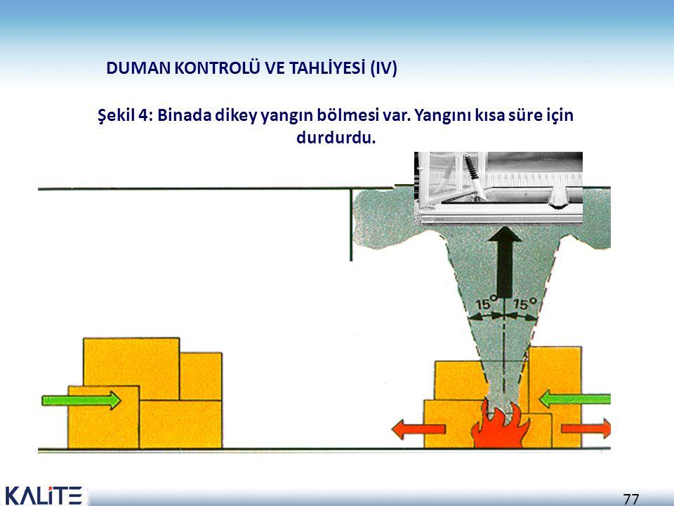 76 Şekil 3: Duman tahliye sistemi olmadığı için bina enkaza dönüştü DUMAN KONTROLÜ VE TAHLİYESİ (III)