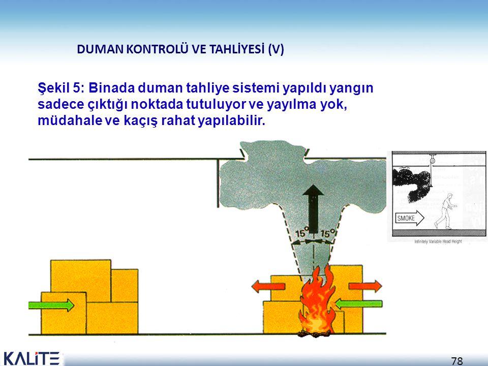77 Şekil 4: Binada dikey yangın bölmesi var. Yangını kısa süre için durdurdu. DUMAN KONTROLÜ VE TAHLİYESİ (IV)