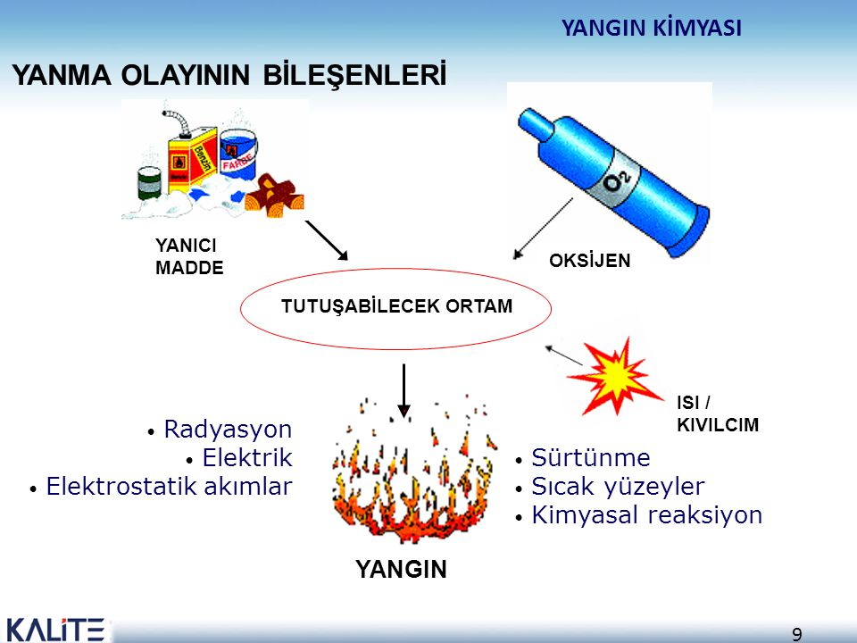 8 Bir kimyasal olaydır Yanıcı maddelerin belirli bir ısı seviyesinde oksijen (O 2 ) ile birleşmesidir YANMA NEDİR ?