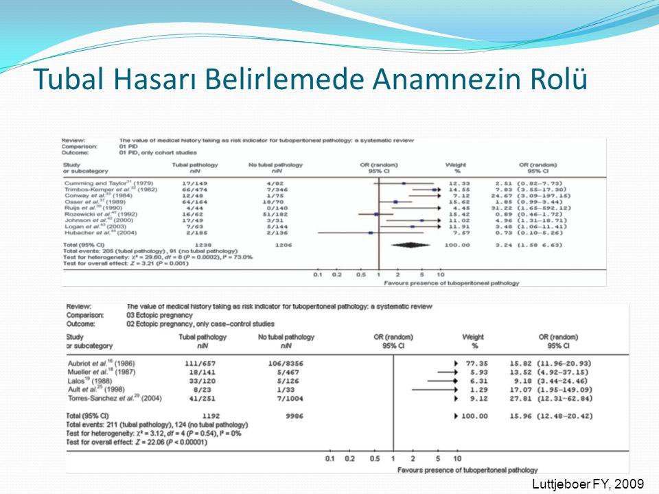 Tubal Hasarı Belirlemede Anamnezin Rolü Luttjeboer FY, 2009