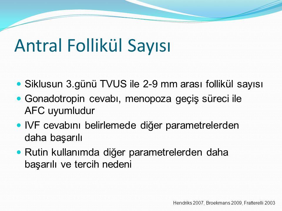 Antral Follikül Sayısı Siklusun 3.günü TVUS ile 2-9 mm arası follikül sayısı Gonadotropin cevabı, menopoza geçiş süreci ile AFC uyumludur IVF cevabını