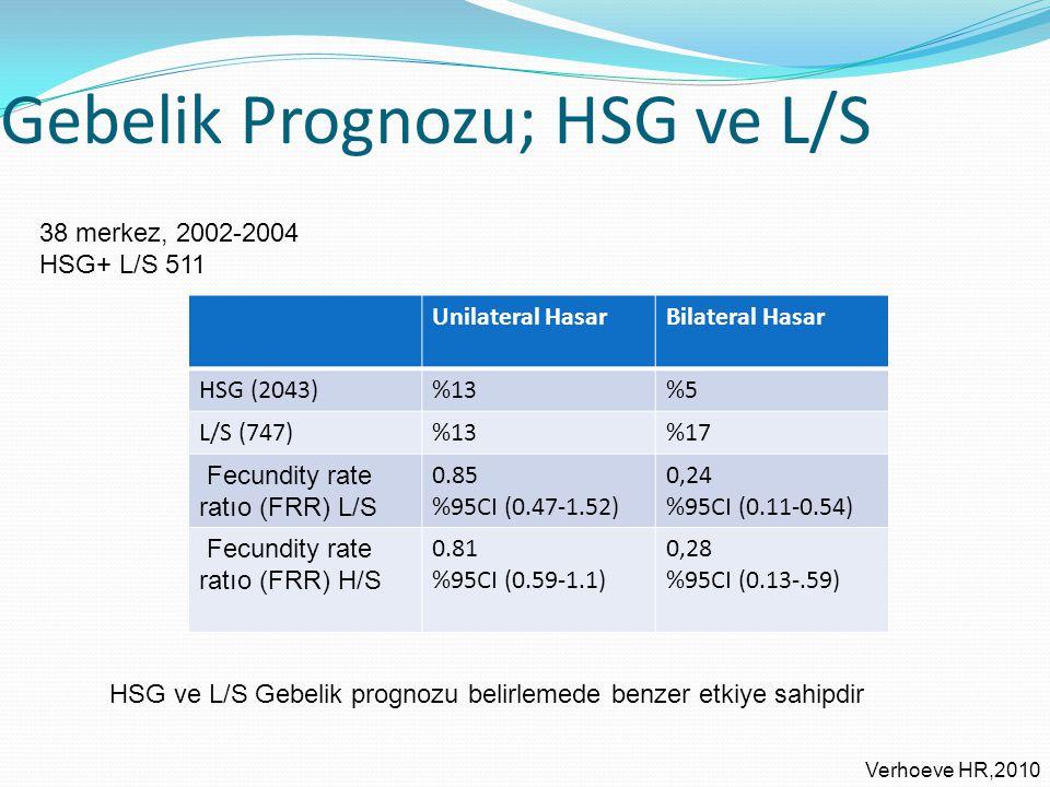 Gebelik Prognozu; HSG ve L/S Verhoeve HR,2010 38 merkez, 2002-2004 HSG+ L/S 511 HSG ve L/S Gebelik prognozu belirlemede benzer etkiye sahipdir Unilate