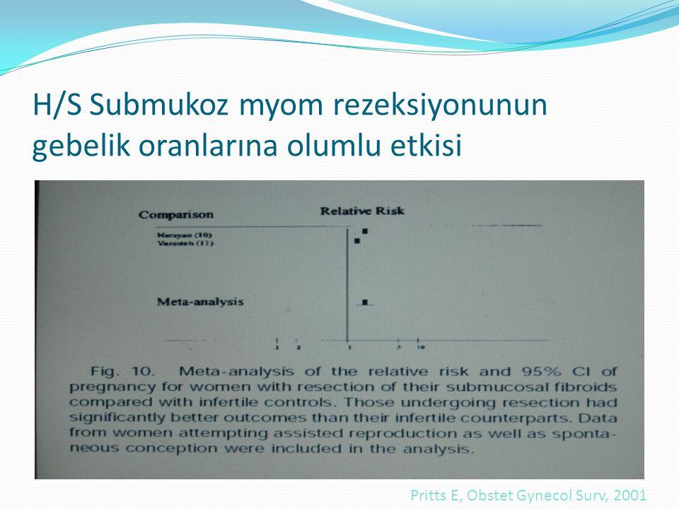 H/S Submukoz myom rezeksiyonunun gebelik oranlarına olumlu etkisi Pritts E, Obstet Gynecol Surv, 2001
