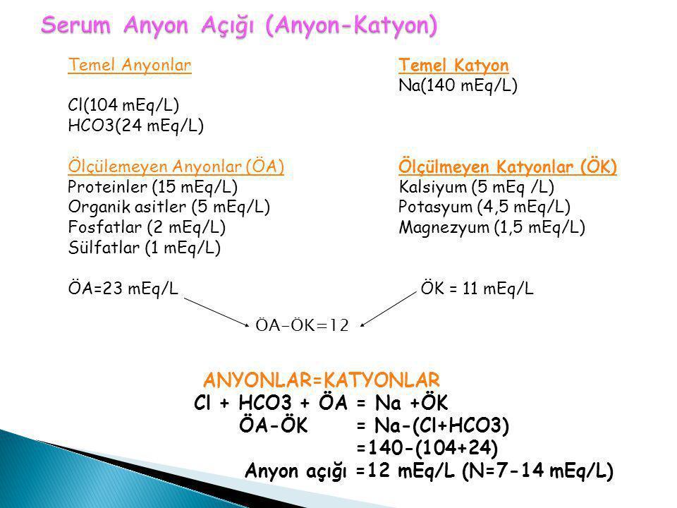 ANYONLAR=KATYONLAR Cl + HCO3 + ÖA = Na +ÖK ÖA-ÖK = Na-(Cl+HCO3) =140-(104+24) Anyon açığı =12 mEq/L (N=7-14 mEq/L) Temel Anyonlar Cl(104 mEq/L) HCO3(2