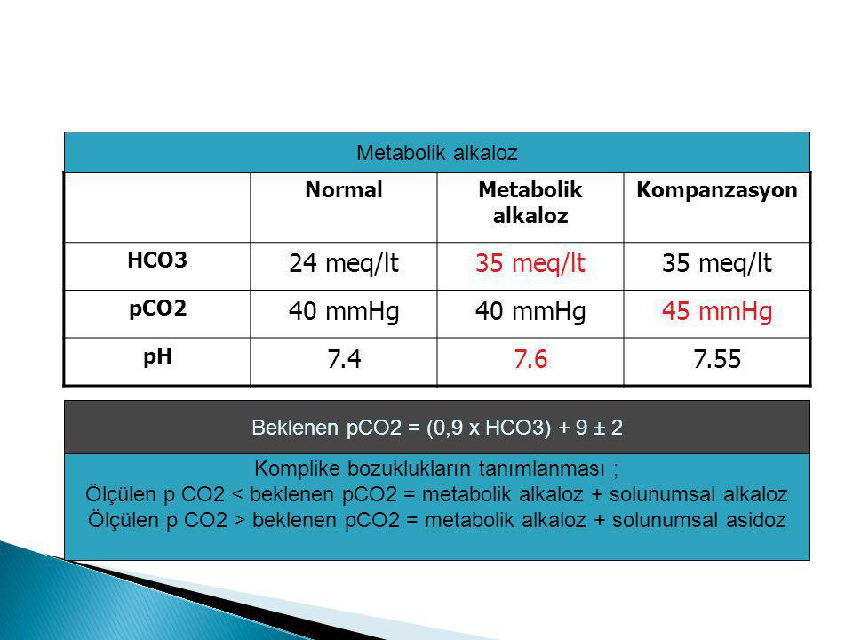 NormalMetabolik alkaloz Kompanzasyon HCO3 24 meq/lt35 meq/lt pCO2 40 mmHg 45 mmHg pH 7.47.67.55 Metabolik alkaloz Beklenen pCO2 = (0,9 x HCO3) + 9 ± 2