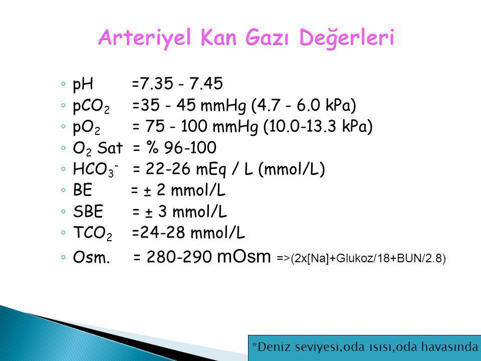 ◦ pH =7.35 - 7.45 ◦ pCO 2 =35 - 45 mmHg (4.7 - 6.0 kPa) ◦ pO 2 = 75 - 100 mmHg (10.0-13.3 kPa) ◦ O 2 Sat = % 96-100 ◦ HCO 3 - = 22-26 mEq / L (mmol/L)